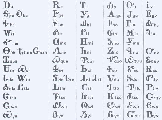 sequoyahs syllabary